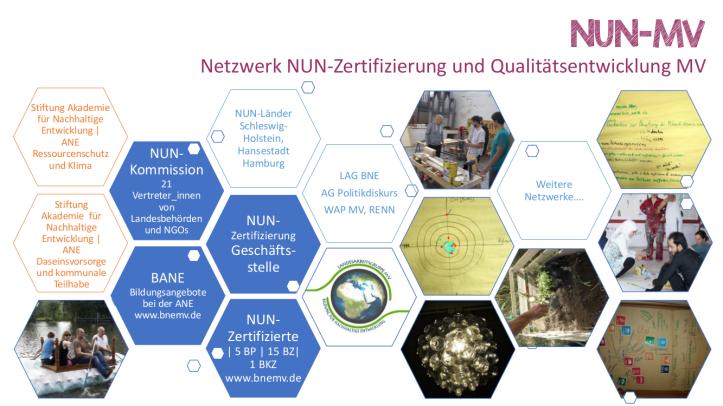 präsentation NUN-Zerti
