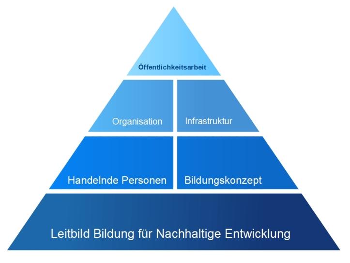 NUNPyramide